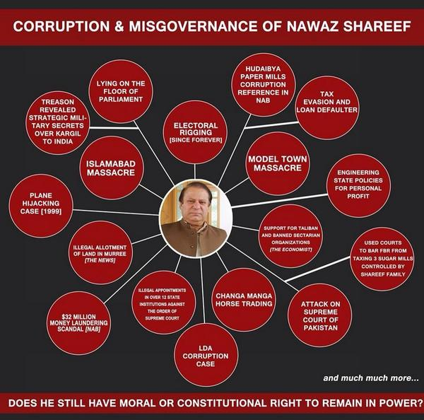 Nawaz Sharif Corruption